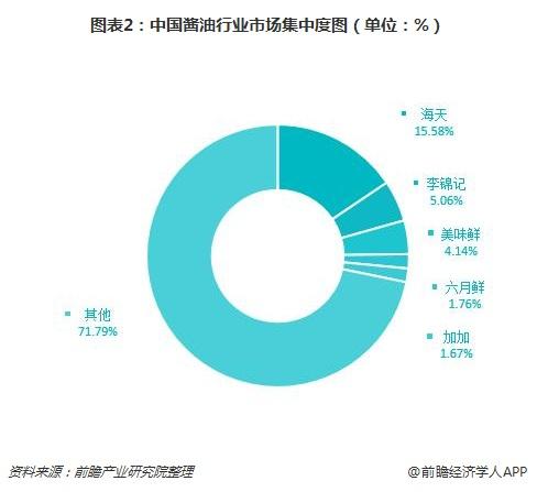图表2:中国酱油行业市场集中度图(单位:%)
