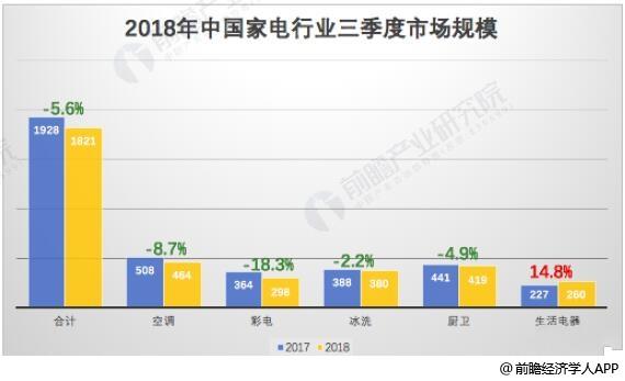 2018年三季度中国家电行业市场规模统计情况