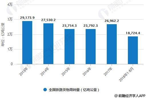2013年-2018年1-8月全国铁路货物周转量统计情况