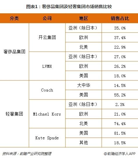 图表1:奢侈品集团及轻奢集团市场销售比较