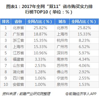"""图表1:2017年全网""""双11""""省市购买实力排行榜TOP10(单位:%)"""