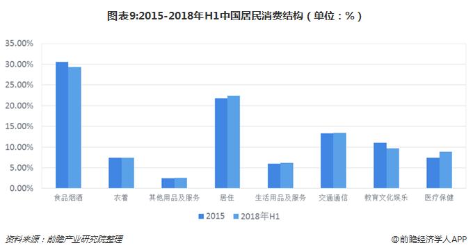 图表9:2015-2018年H1中国居民消费结构(单位:%)