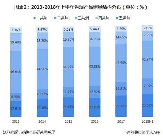 图表2:2013-2018年上半年卷烟产品销量结构分布(单位:%)