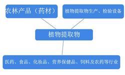 一文了解中国植物提取物产业链现状 植物的小提取大用途你了解多少?