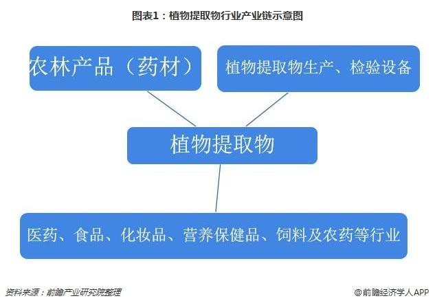 图表1:植物提取物行业产业链示意图