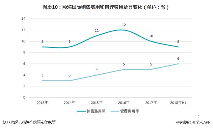 图表10:颐海国际销售费用和管理费用及其变化(单位:%)