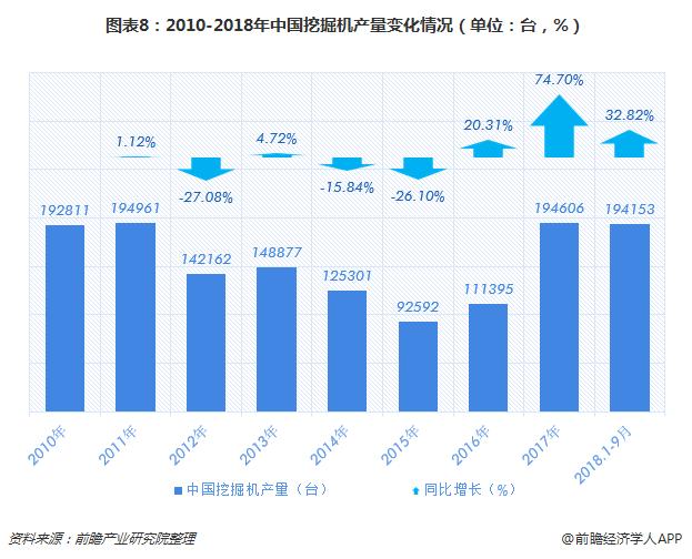 图表8:2010-2018年中国挖掘机产量变化情况(单位:台,%)