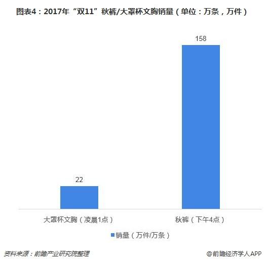 """图表4:2017年""""双11""""秋裤/大罩杯文胸销量(单位:万条,万件)"""