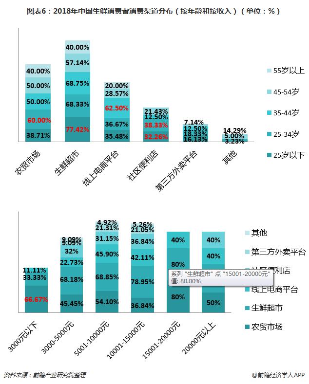 图表6:2018年中国生鲜消费者消费渠道分布(按年龄和按收入)(单位:%)