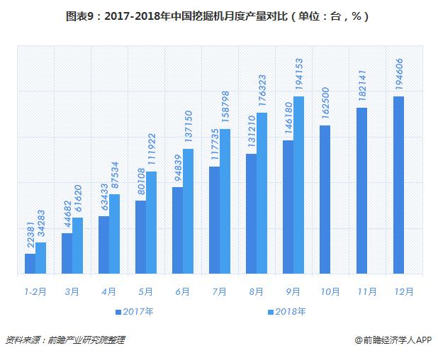 图表9:2017-2018年中国挖掘机月度产量对比(单位:台,%)