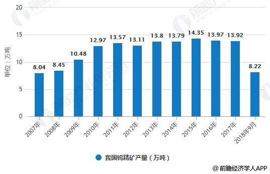 2007-2018年9月我国钨精矿产量统计情况
