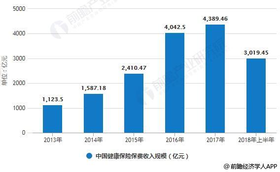 2013-2018年上半年中国健康保险保费收入规模统计情况