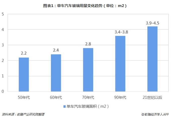 图表1:单车汽车玻璃用量变化趋势(单位:m2)