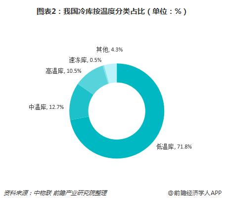 图表2:我国冷库按温度分类占比(单位:%)