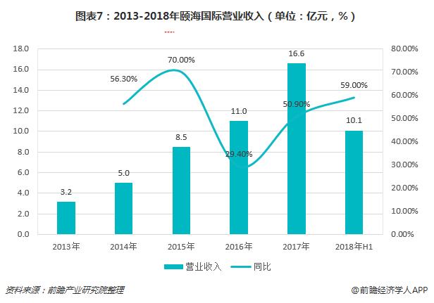 图表7:2013-2018年颐海国际营业收入(单位:亿元,%)