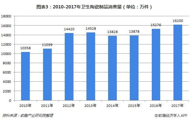 圖表3:2010-2017年衛生陶瓷制品消費量(單位:萬件)