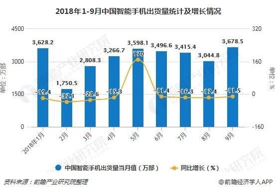 2018年1-9月中国智能手机出货量统计及增长情况