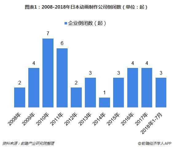 图表1:2008-2018年日本动画制作公司倒闭数(单位:起)