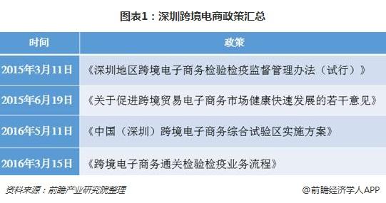 图表1:深圳跨境电商政策汇总