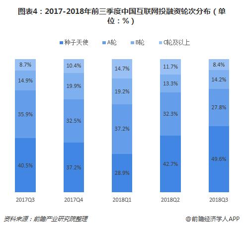 图表4:2017-2018年前三季度中国互联网投融资轮次分布(单位:%)