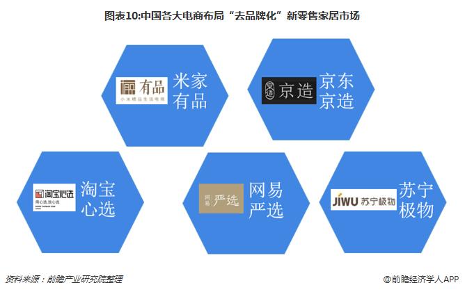 """图表10:中国各大电商布局""""去品牌化""""新零售家居市场"""