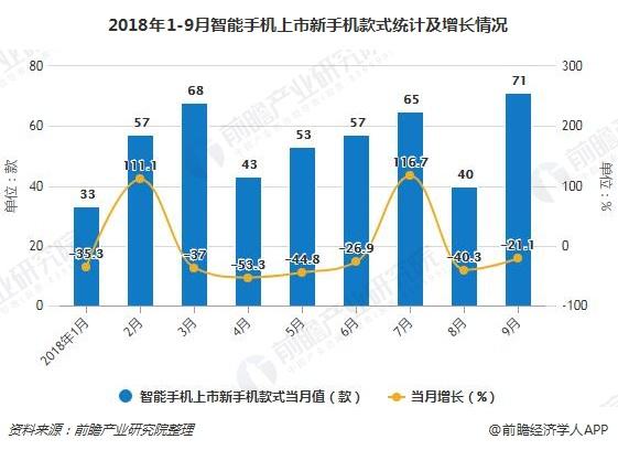 2018年1-9月智能手机上市新手机款式统计及增长情况
