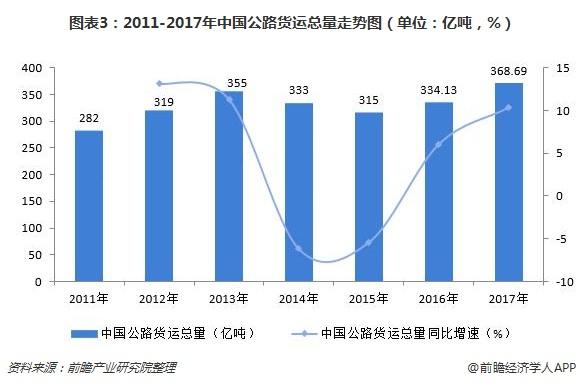 图表3:2011-2017年中国公路货运总量走势图(单位:亿吨,%)