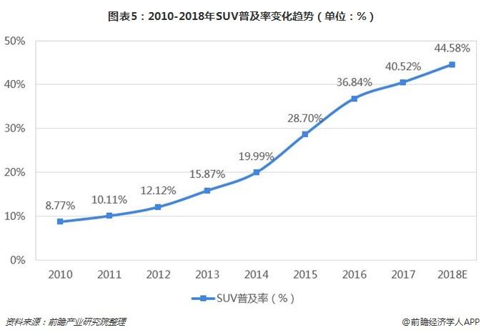 图表5:2010-2018年SUV普及率变化趋势(单位:%)