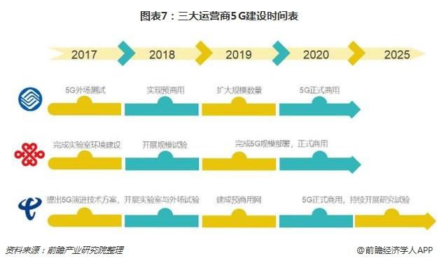 图表7:三大运营商5G建设时间表