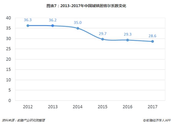 图表7:2013-2017年中国城镇恩格尔系数变化