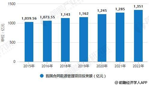 2015-2022年我国合同能源管理项目投资额统计情况及预测
