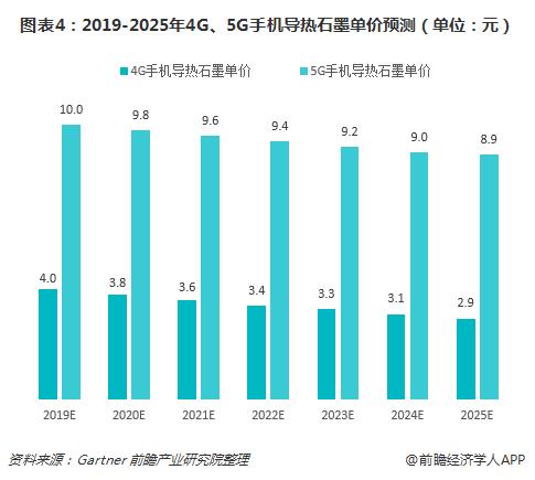 图表4:2019-2025年4G、5G手机导热石墨单价预测(单位:元)
