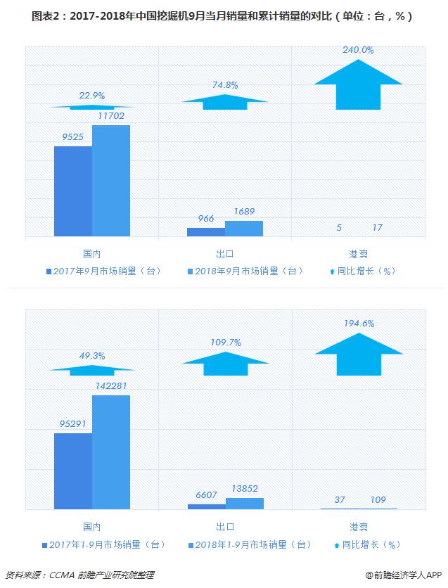 图表2:2017-2018年中国挖掘机9月当月销量和累计销量的对比(单位:台,%)