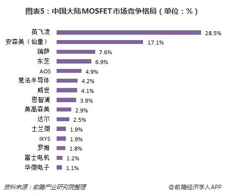 图表5:中国大陆MOSFET市场竞争格局(单位:%)