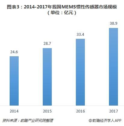 图表3:2014-2017年我国MEMS惯性传感器市场规模(单位:亿元)