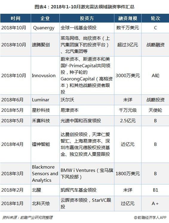 图表4:2018年1-10月激光雷达领域融资事件汇总