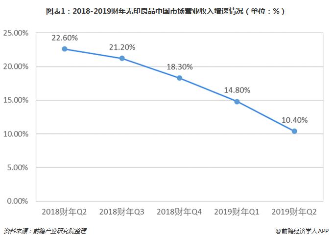 图表1:2018-2019财年无印良品中国市场营业收入增速情况(单位:%)