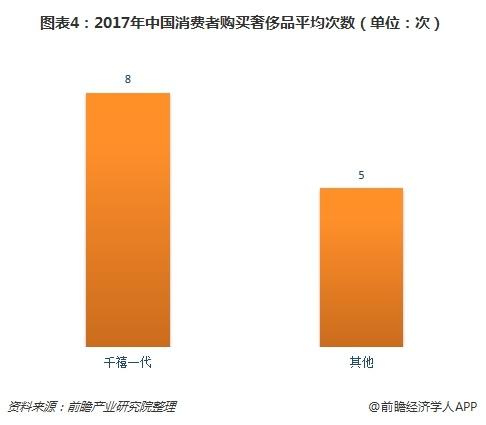 图表4:2017年中国消费者购买奢侈品平均次数(单位:次)