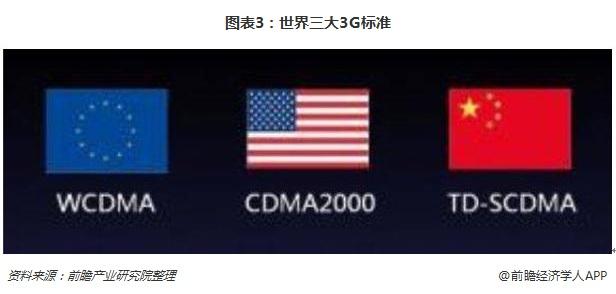 图表3:世界三大3G标准