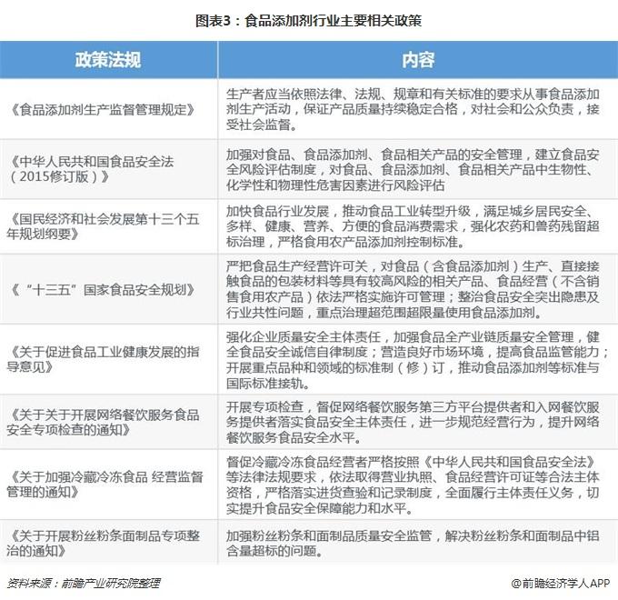 图表3:食品添加剂行业主要相关政策