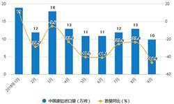 9月全国<em>铝</em><em>材</em>产量下降 累计产量为3808.9万吨