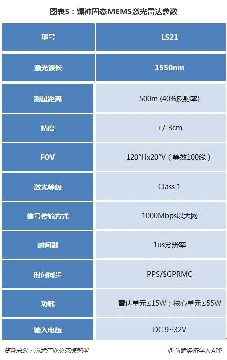 图表5:镭神固态MEMS激光雷达参数