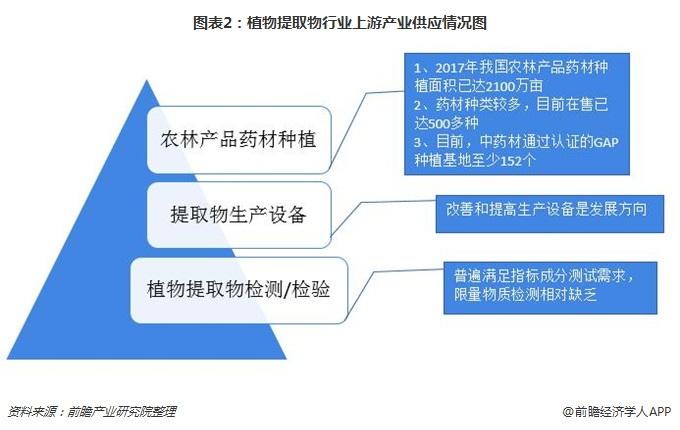图表2:植物提取物行业上游产业供应情况图