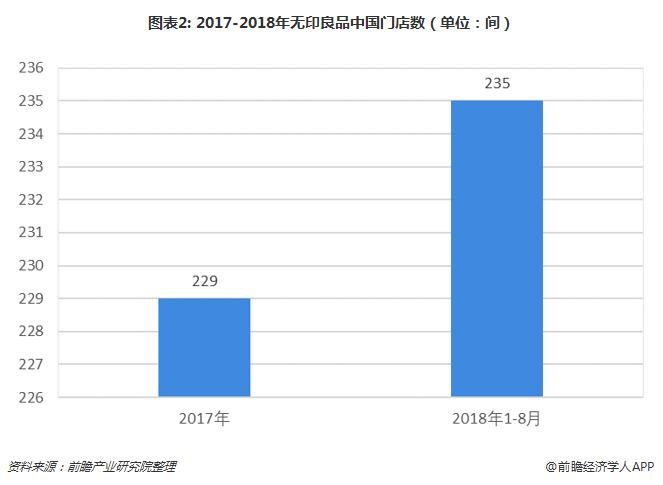 图表2: 2017-2018年无印良品中国门店数(单位:间)