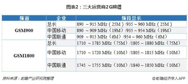 图表2:三大运营商2G频谱