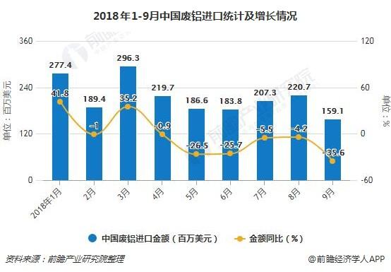 2018年1-9月中国废铝进口统计及增长情况