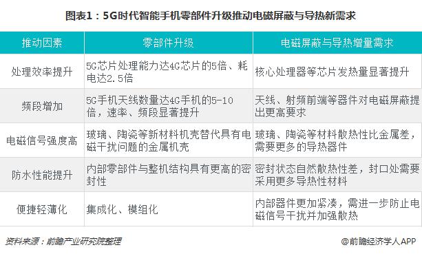 图表1:5G时代智能手机零部件升级推动电磁屏蔽与导热新需求