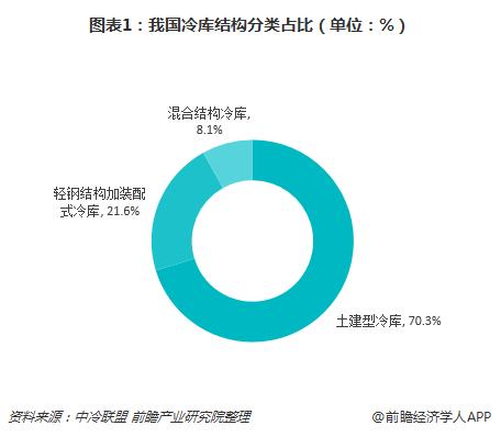 图表1:我国冷库结构分类占比(单位:%)