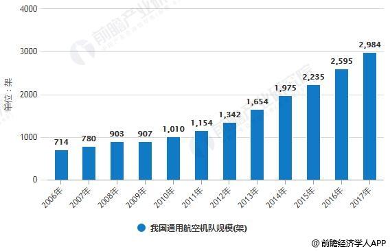2006-2017年我国通用航空机队规模统计情况