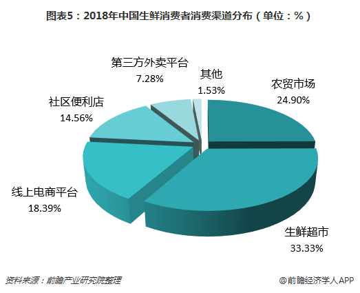 图表5:2018年中国生鲜消费者消费渠道分布(单位:%)